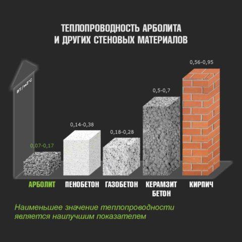 Структура бетона напрямую влияет на его теплопроводность