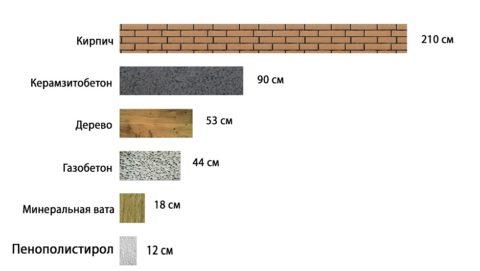 Толщина стен из разных материалов, одинаково препятствующая теплопотерям