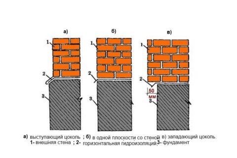 Варианты расположения уровня цоколя относительно несущей стены