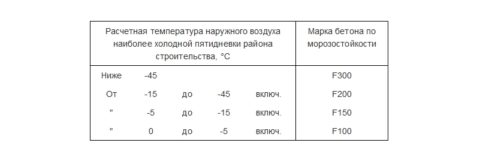 Зависимость марок бетона по морозостойкости от температурных показателей