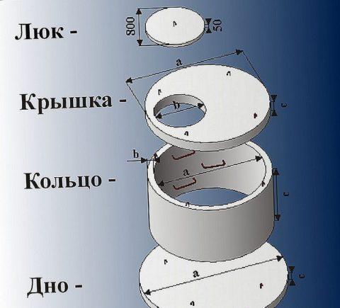 Кессон можно полностью собрать из готовых элементов