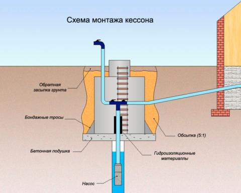 Схема устройства кессона для скважины