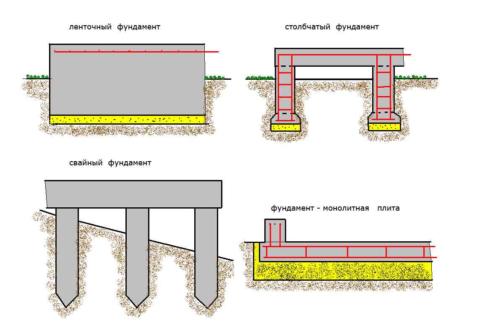 4 типа фундаментов для газобетонных стен
