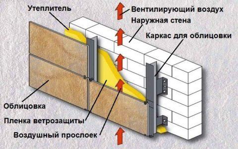 Принцип работы вентфасада