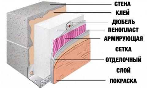 Штукатурка наружных стен из газобетона по пенопласту